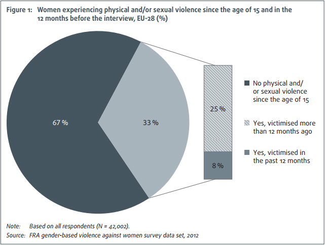 Violence against women, an EU-wide survey, figure 1